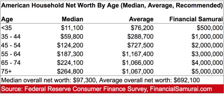 Valore netto medio e medio della famiglia per età in America