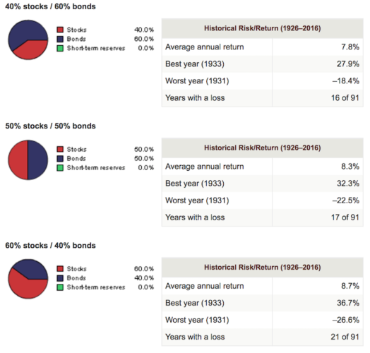 Balanced portfolio historical performance