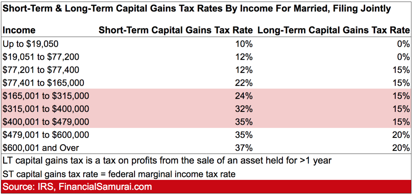 Short-Term And Long-Term Capital Gains Tax Rates By Income