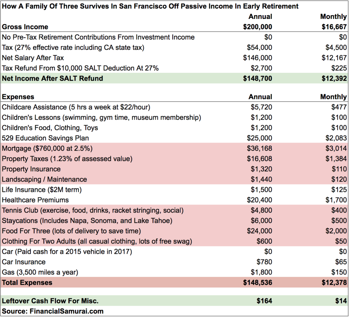 Early Retirement Case Study: $200,000 In Passive Income For Family Of Three In San Francisco