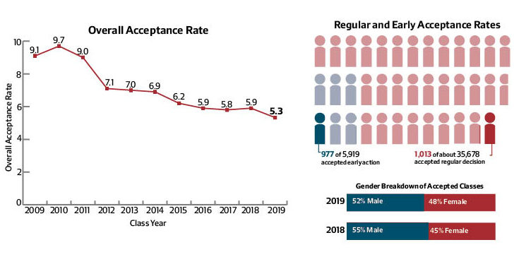 Harvard Acceptance Rate History