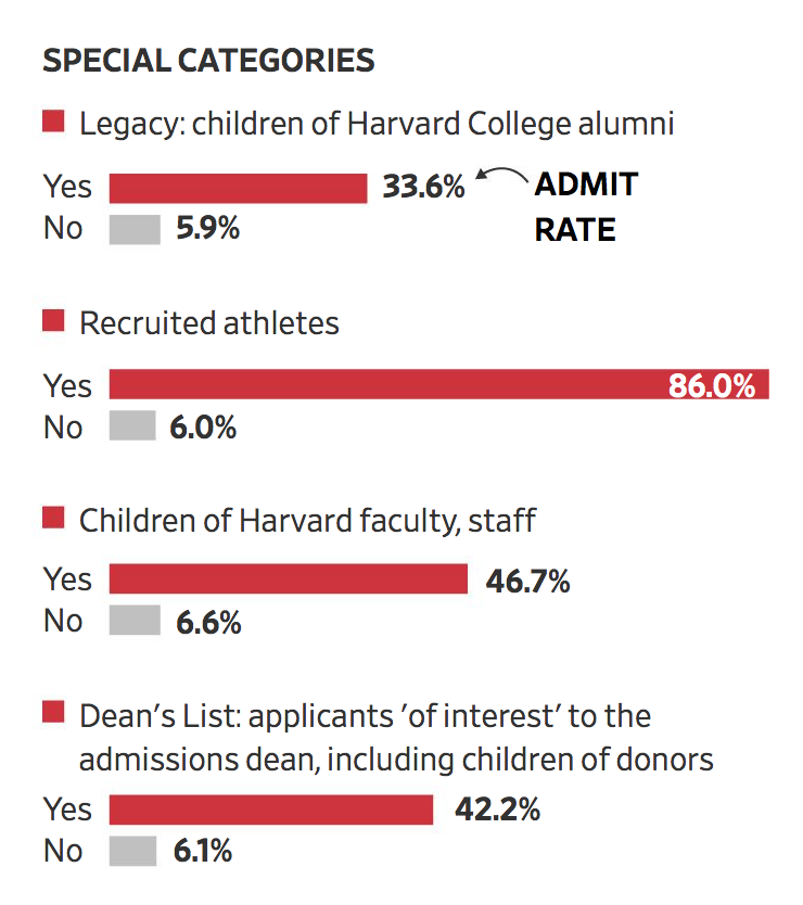 Harvard Admissions Rate By Category