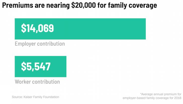 Average healthcare premiums 2018