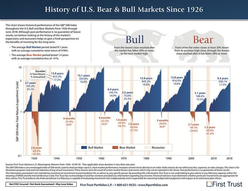 History of Bull And Bear Stock Market Performance Since 1926