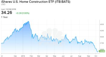 Homebuilders ETF in bear market territory down 20% from 2018 highs