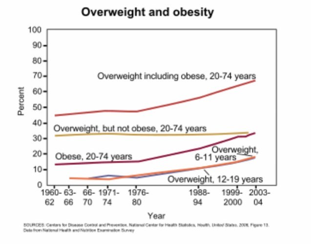 Overweight and obesity in America