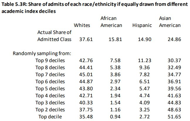 Harvard admissions by race