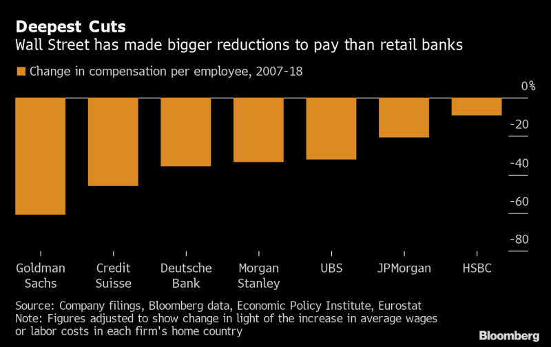 Wall Street Pay Is Down