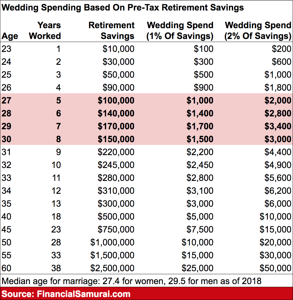 Wedding spending guide based on retirement savings by Financial Samurai