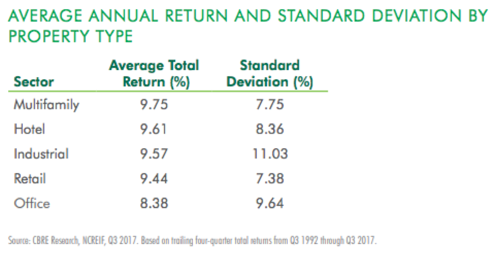 Average annual return from multifamily investment projects