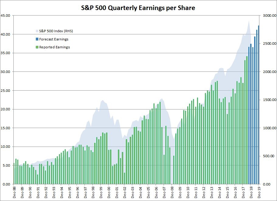 S&P 500 Historical Chart And Earnings EPS Projections