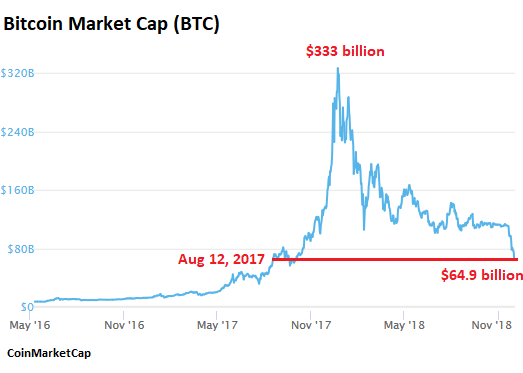Bitcoin vs other cryptocurrencies chart