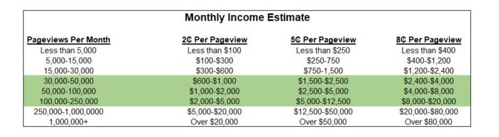 How much can you make blogging? Income by pageviews
