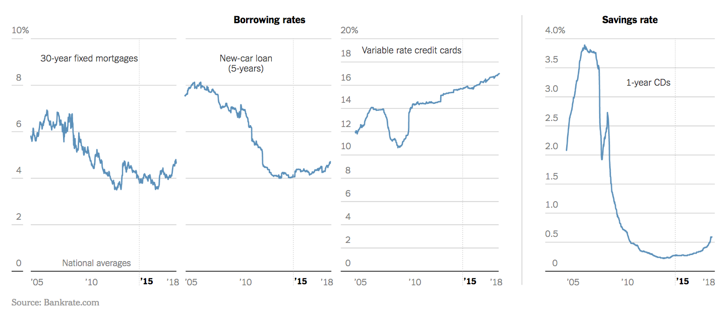 borrowing rates for mortgages, car loans, credit cards, and CDs