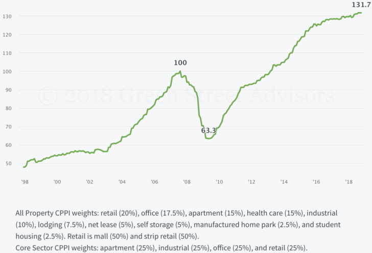Commercial Property Price Index Chart
