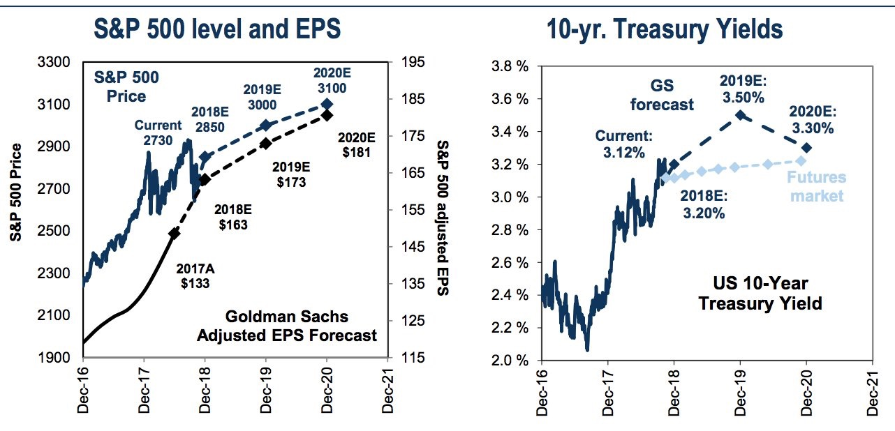 Goldman Sachs S&P 500 earnings and price target and 10-year treasury yield target