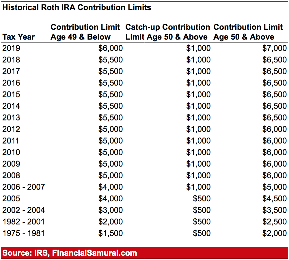 Historical Roth IRA Contribution Limits Since The Retirement Program Started