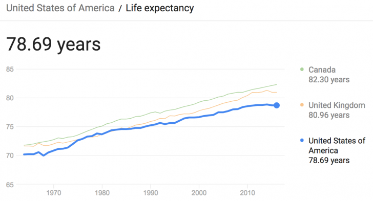 Life expectancy in the United States, Canada, and the UK
