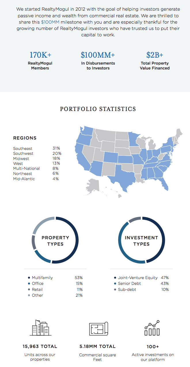 RealtyMogul Business Outlook and Update