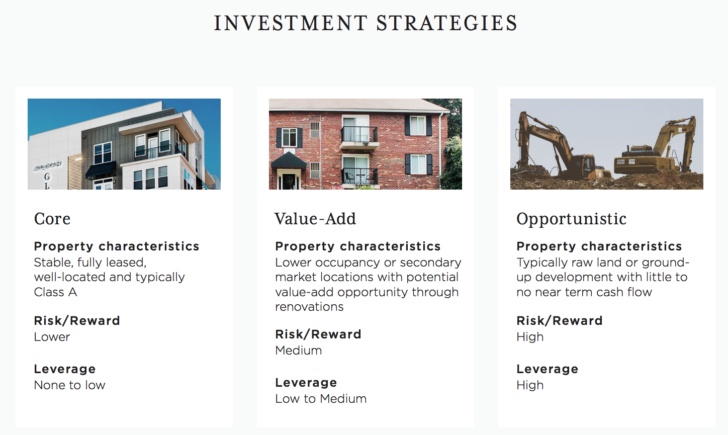 RealtyMogul investment strategies