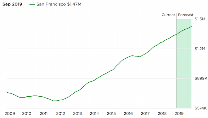 San Francisco real estate market price performance