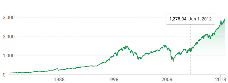 S&P 500 historical performance chart