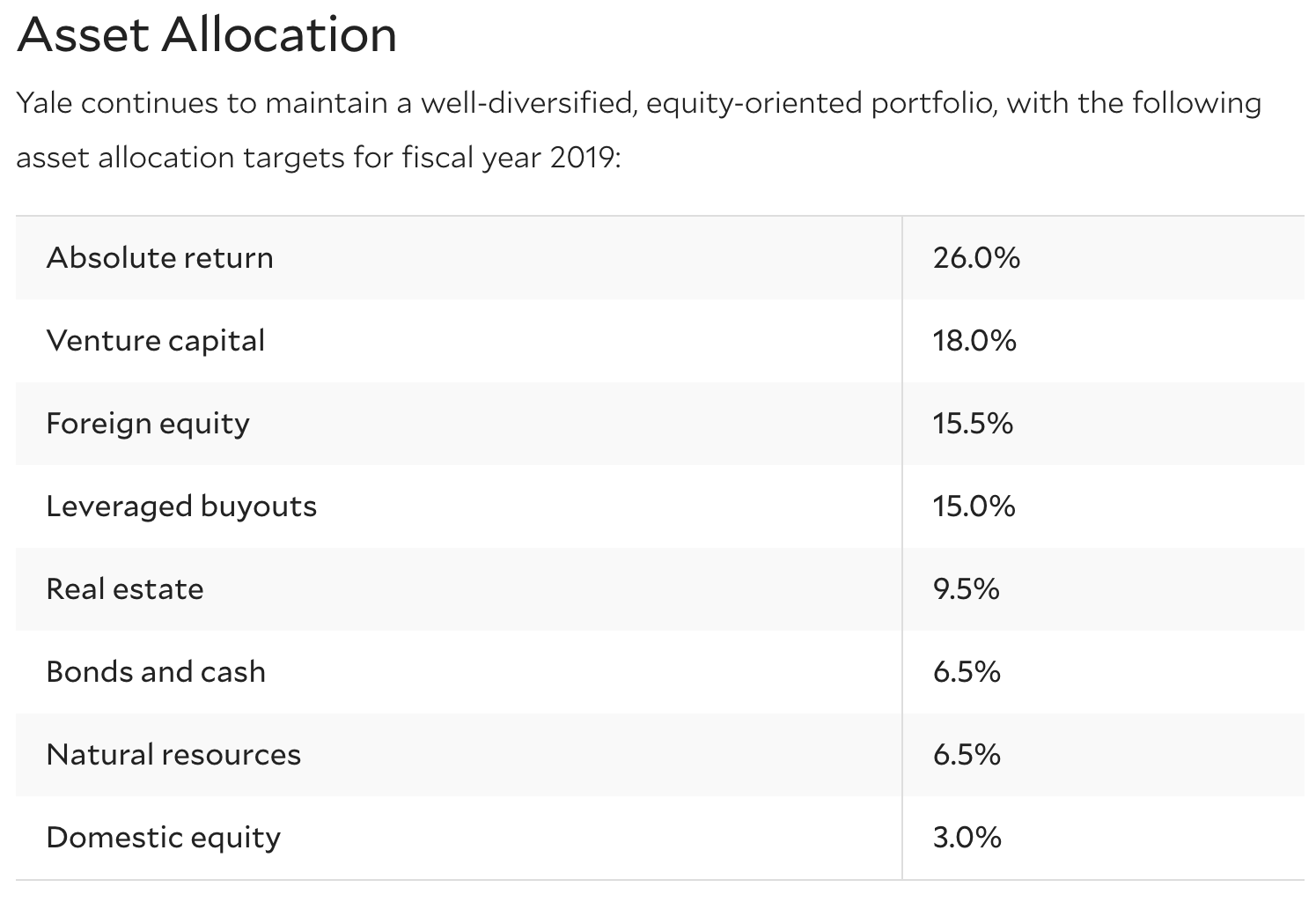 Yale endowment asset allocation 2019