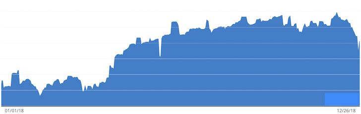 Financial Samurai 2018 Net Worth Progression Chart