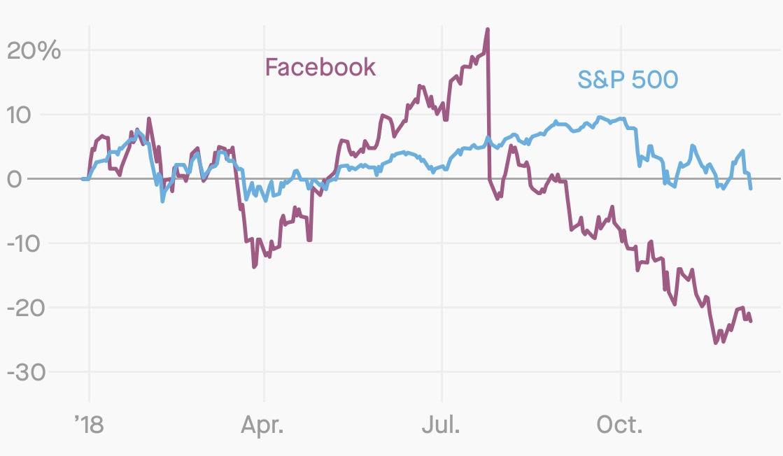 Facebook stock price performance versus S&P 500