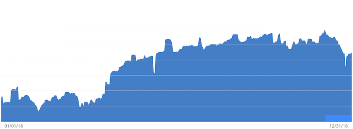 Financial Samurai 2018 Net Worth Growth Chart