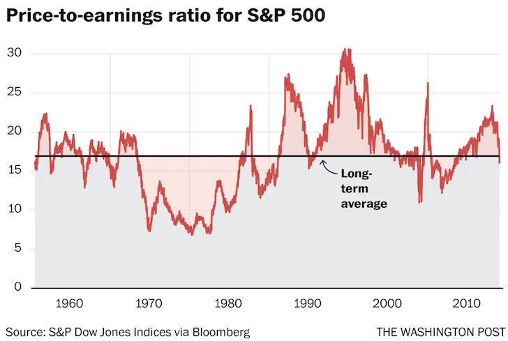 Historical Forward P/E Ratio Of The S&P 500