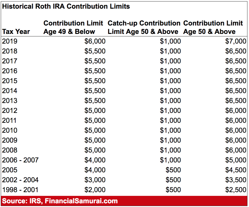 Historical Roth IRA Contribution Limits 1998 - 2019