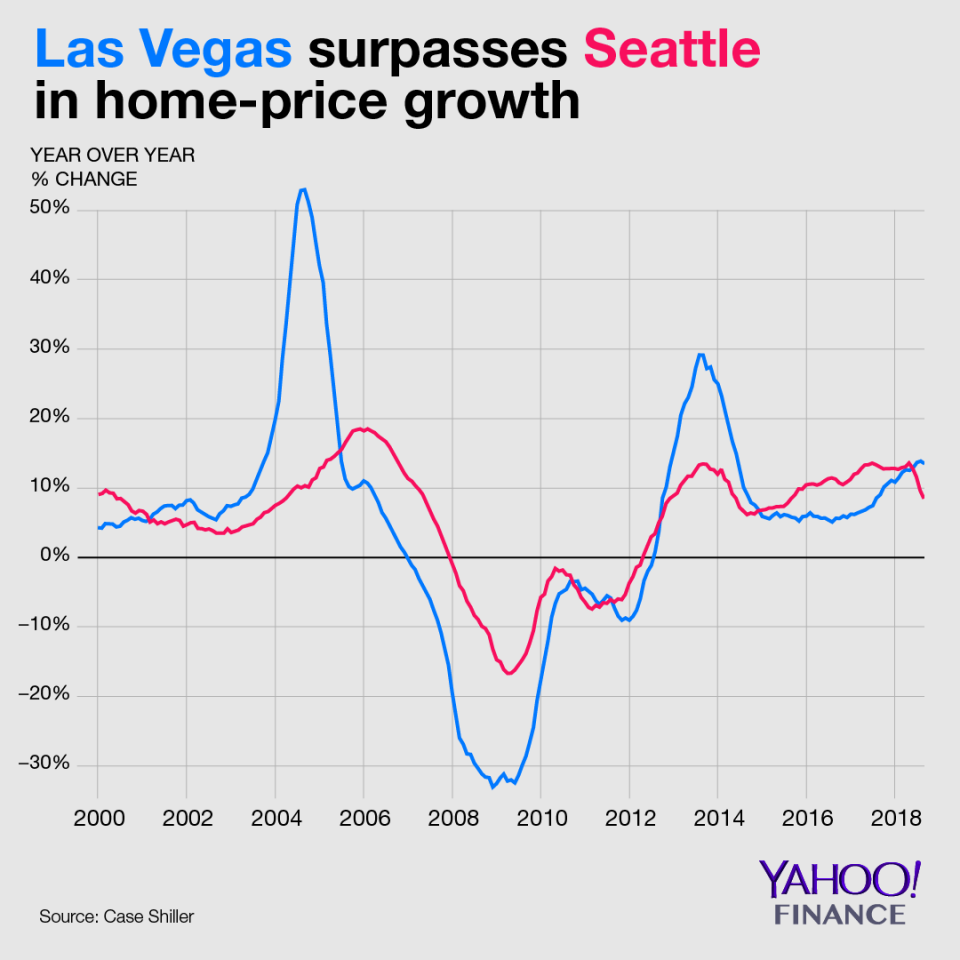 Las Vegas and Seattle Real Estate Historical Price Chart