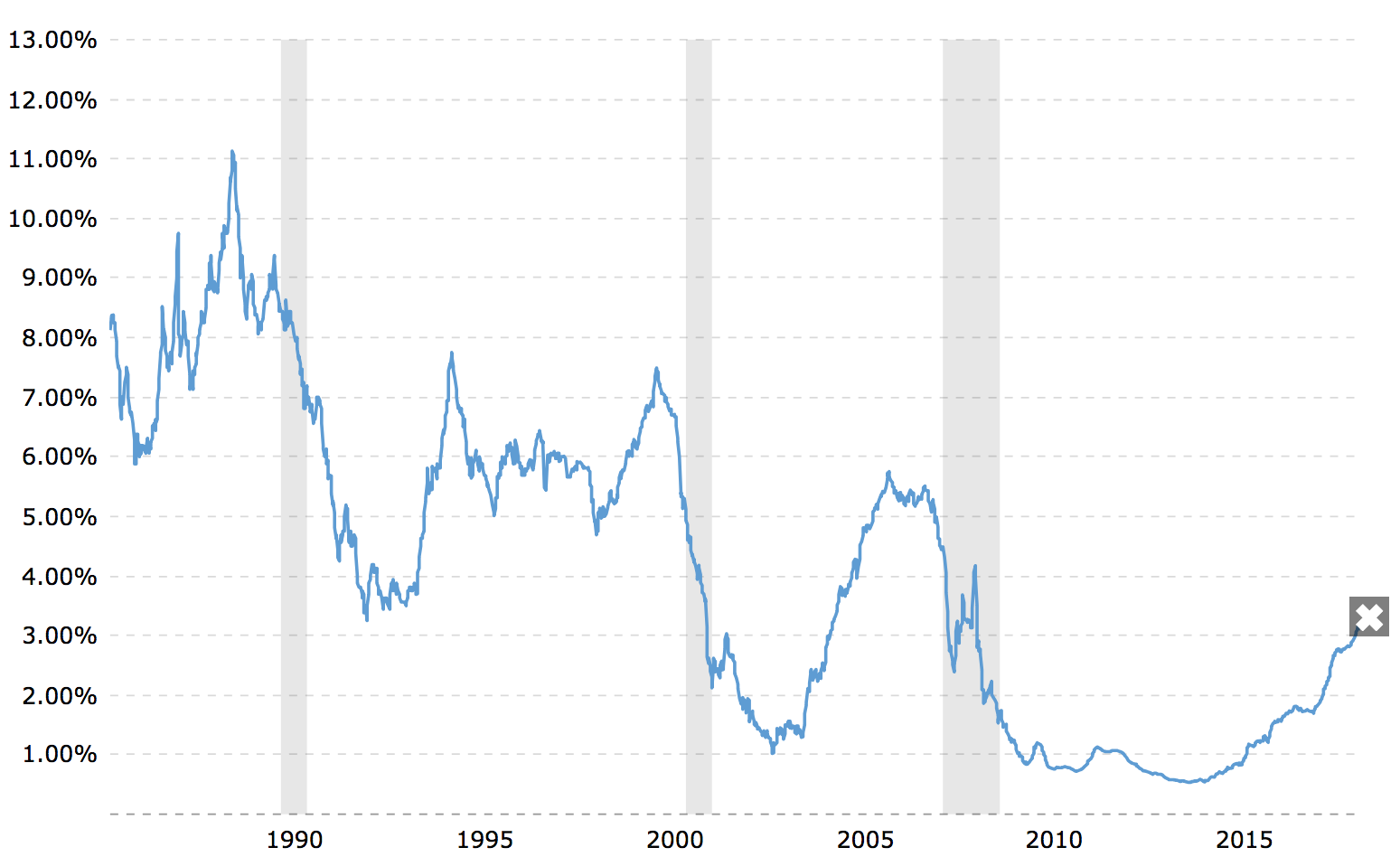 One Year LIBOR Rate Historical Chart