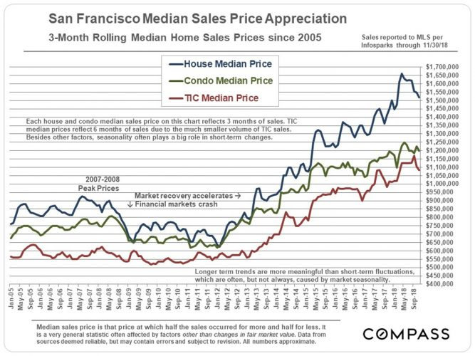 San Francisco Median Home Price Appreciation