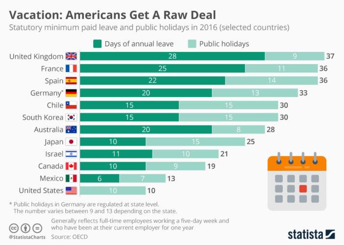 Gemiddelde vakantiedagen per land