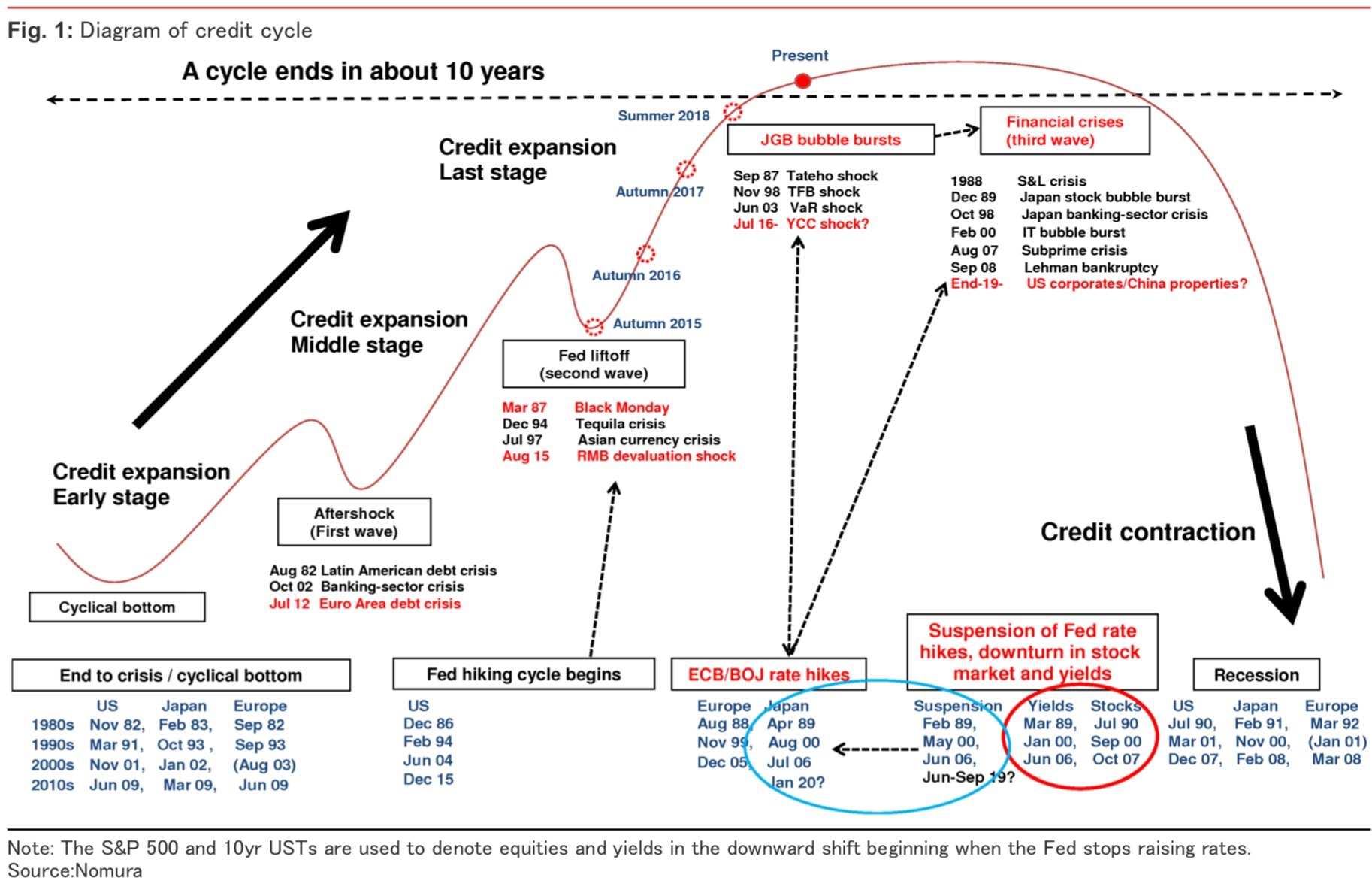 A 10-year credit cycle comes to an end
