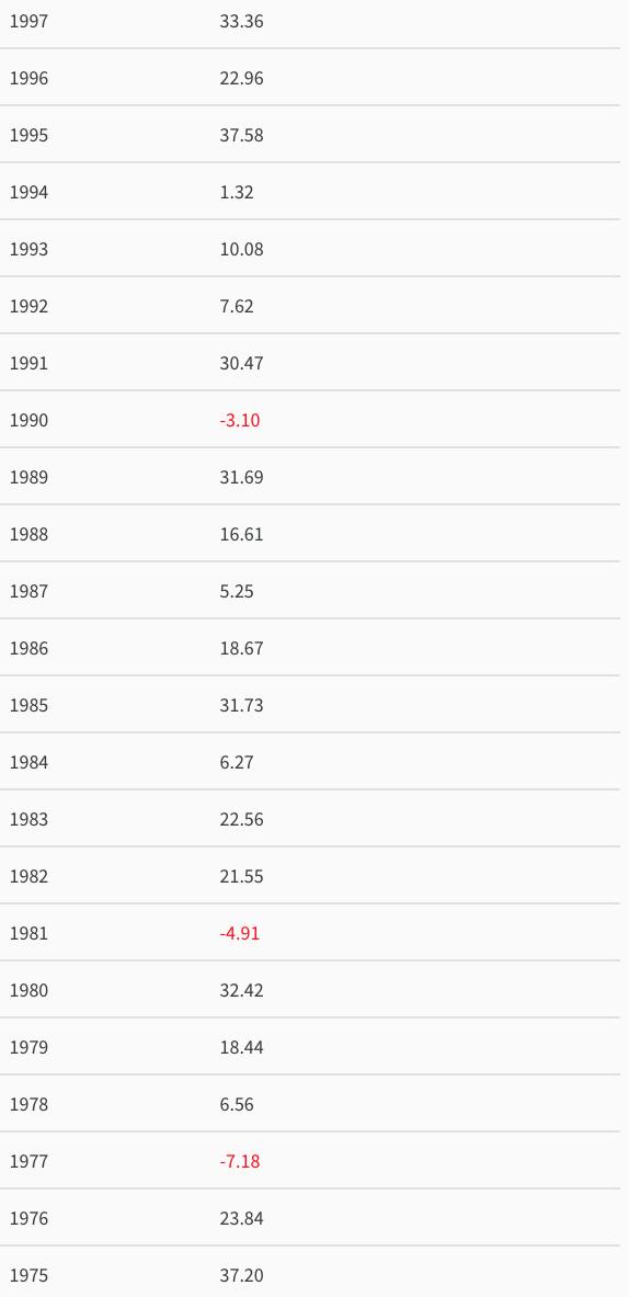 Historical Returns Of Stocks