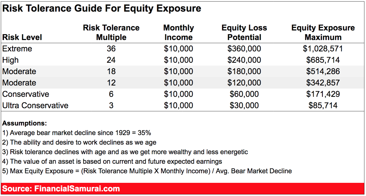 Risk Tolerance Guide For Equity Exposure by Financial Samurai