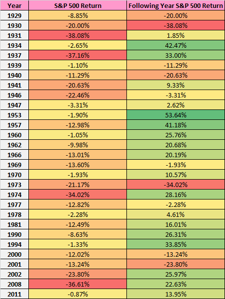 How does the stock market perform after a down year?