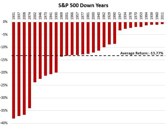 Historical down years in the S&P 500