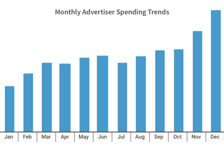 Online advertising spend and RPM by month shows December to be highest