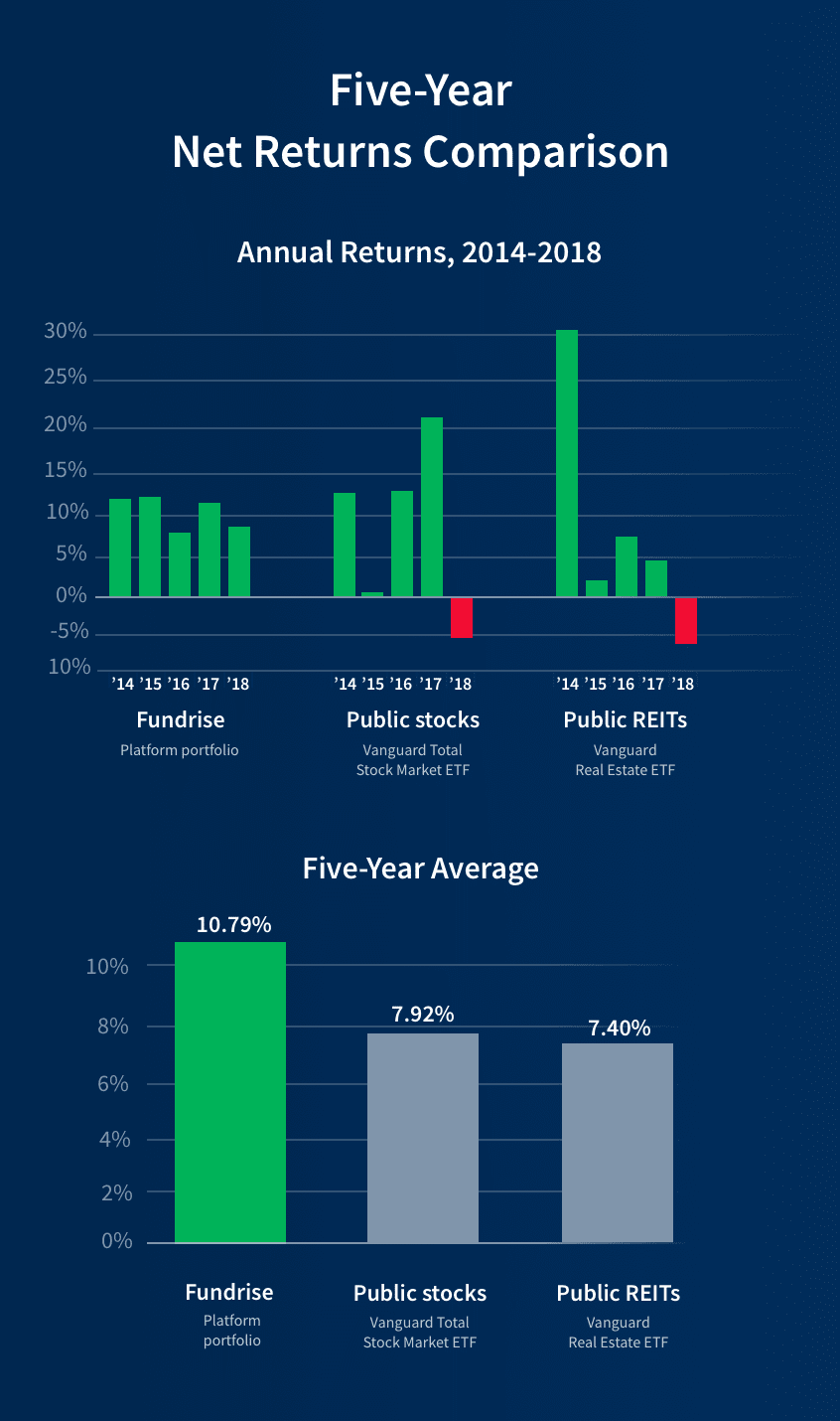 Fundrise Performance Compared To Stocks And REITs