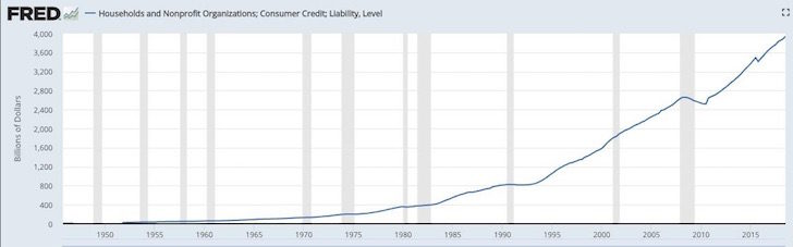 Household Debt In The United States Marches To Record Highs