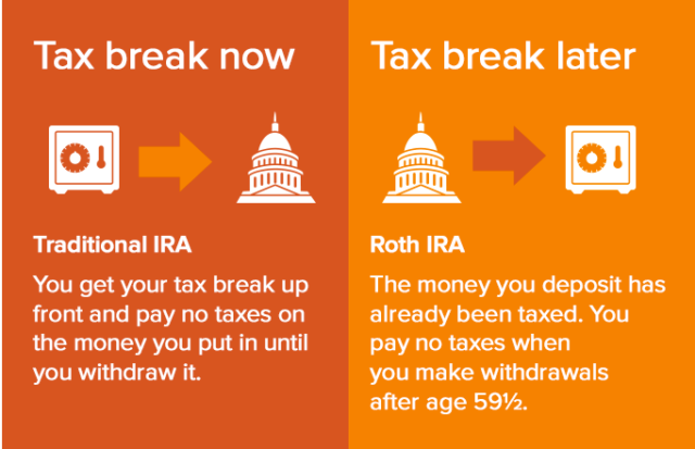 Tax benefits of a Traditional IRA and Roth IRA