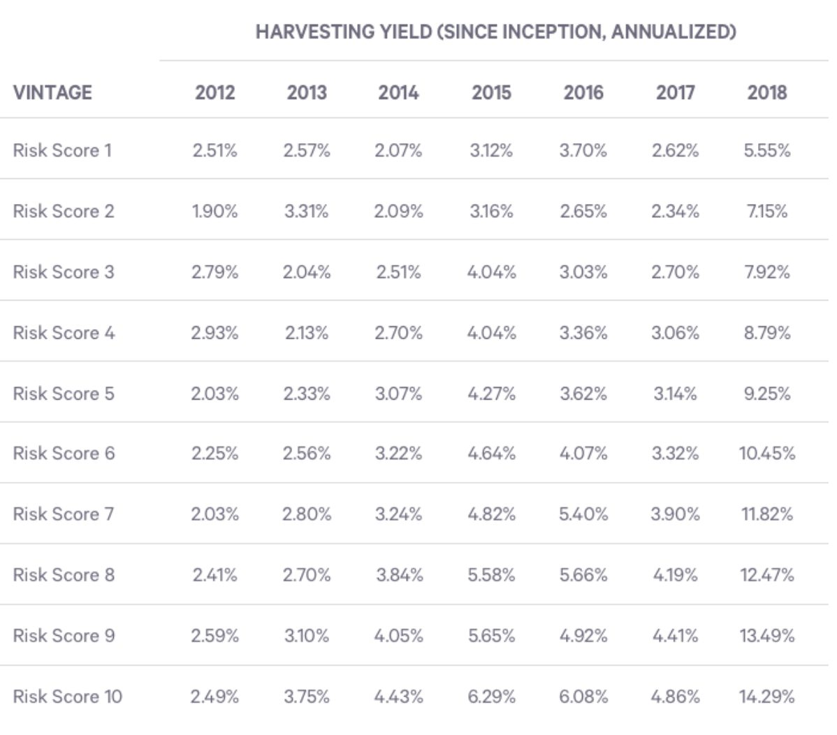 Wealthfront Tax Loss Harvesting Yield Table