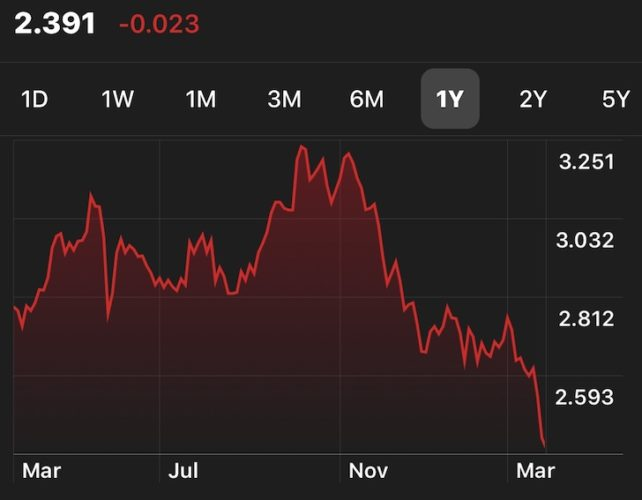 10-year bond yield collapsing in 2019 and now there's an inversion
