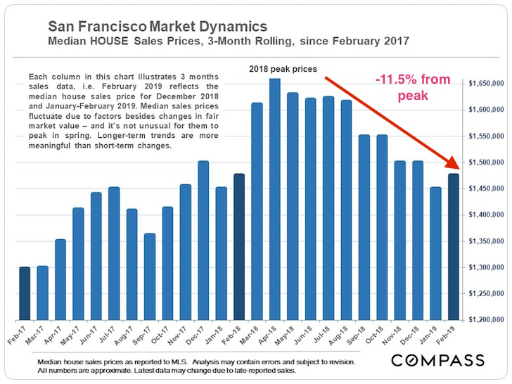 San Francisco Median House Sales Price 2019