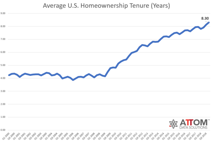 Average homeownership tenure