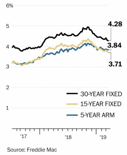 Historical mortgage rate averages for 30-year fixed, 15-year fixed, 5-Year ARM